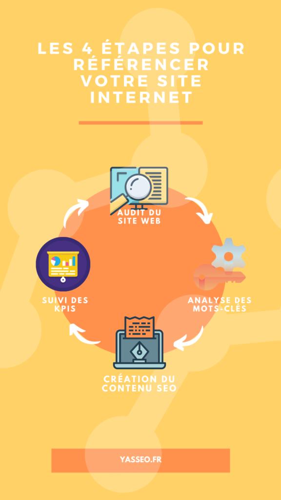 Les 4 étapes pour référencer son site internet.