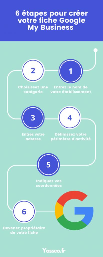 Les 6 étapes pour créer la fiche Google My Business de votre entreprise de nettoyage.